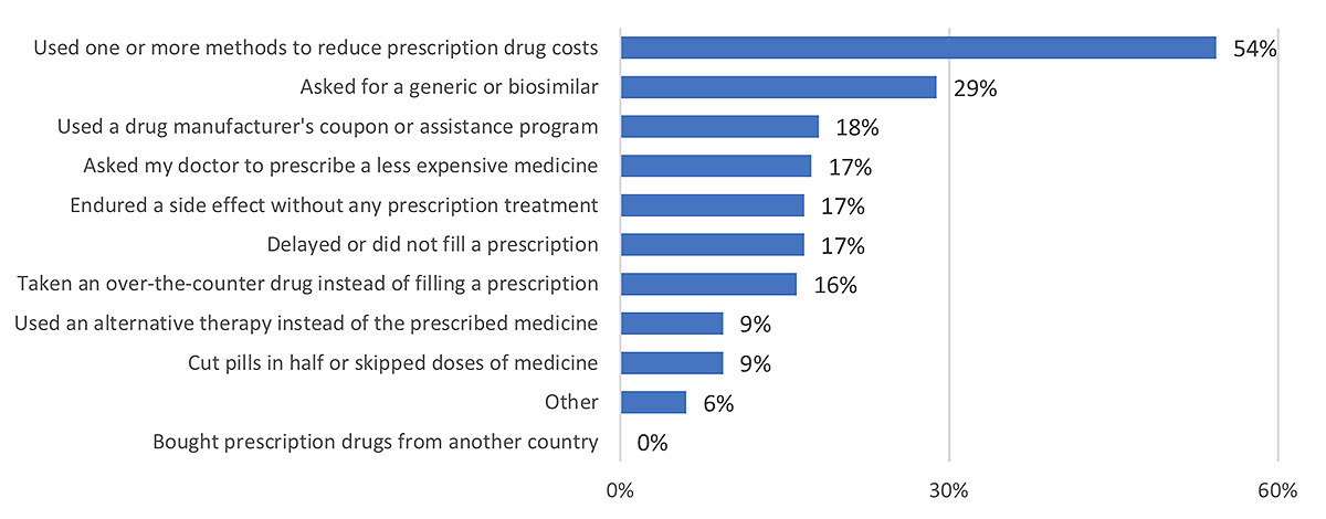 Figure 2: Actions taken to reduce cost of prescription drugs; annual household income <$30,000