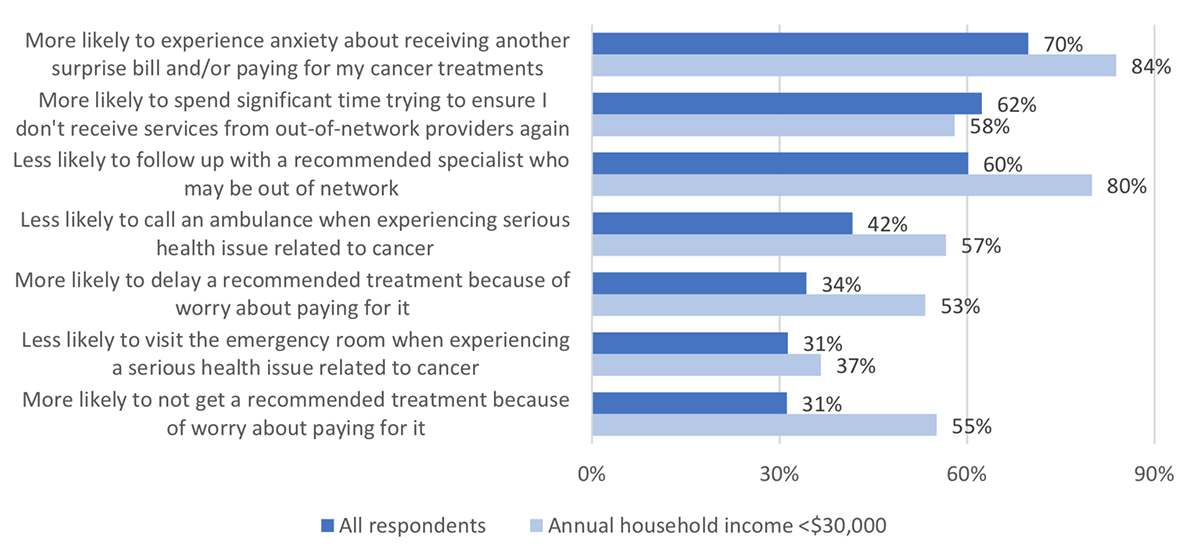Figure 4: Behavioral impact of receiving a surprise bill on cancer patients and survivors