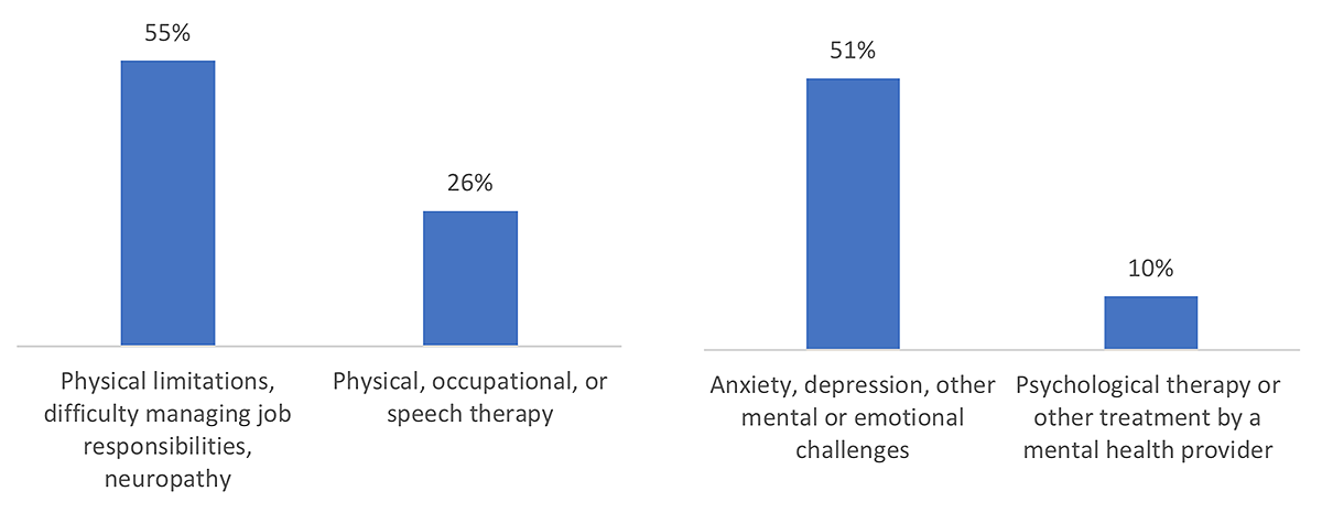 Figure 1: Respondents experiencing symptoms compared to use of treatments