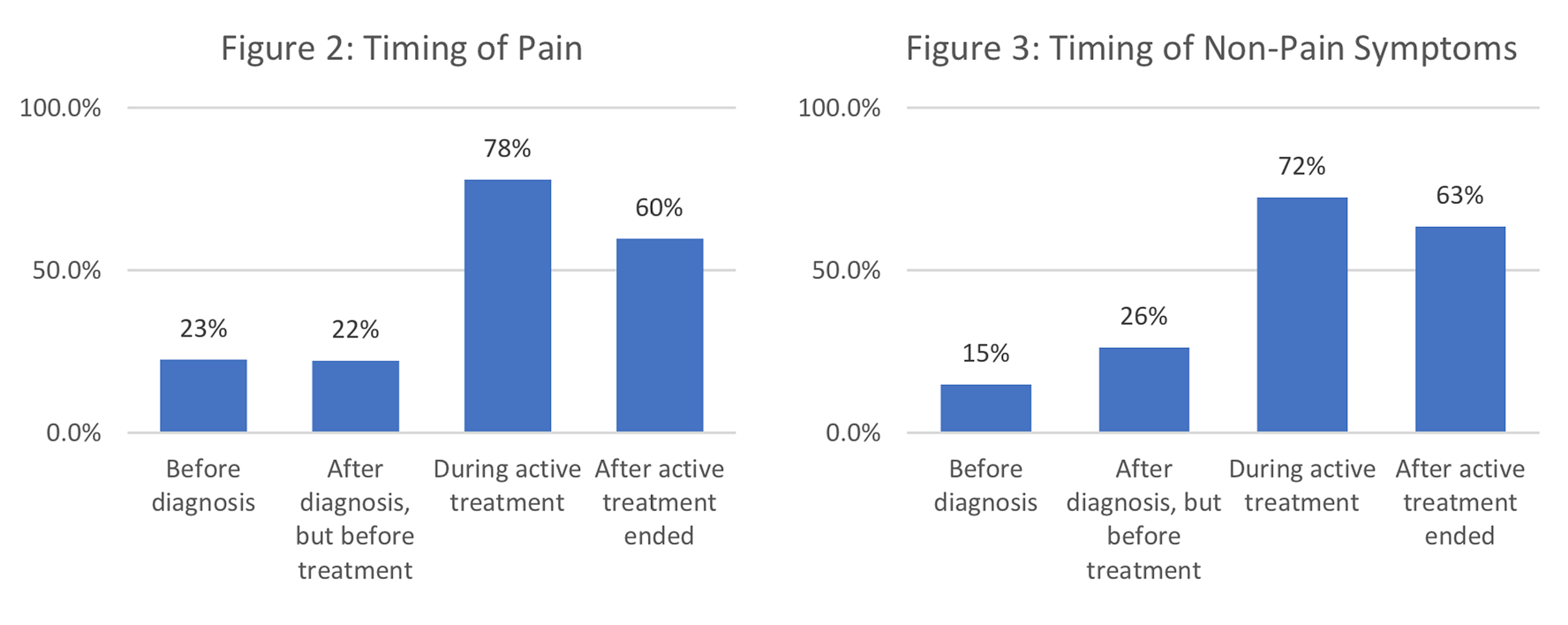 Figure 2: Timing of Pain, Figure 3: Timing of Non-Pain Symptoms